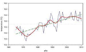 Evolución de la temperatura media anual a partir de las estaciones de referencia