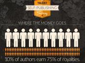 Estadísticas sobre autopublicación para plan marketing libro