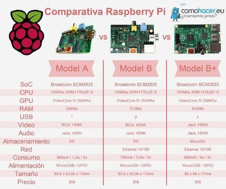 Comparativa placas Raspberry Pi
