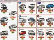 Procreauto pretende reactivar mercado interno vehículos fabricación nacional.