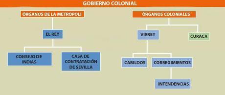 sociedad colonial gobierno