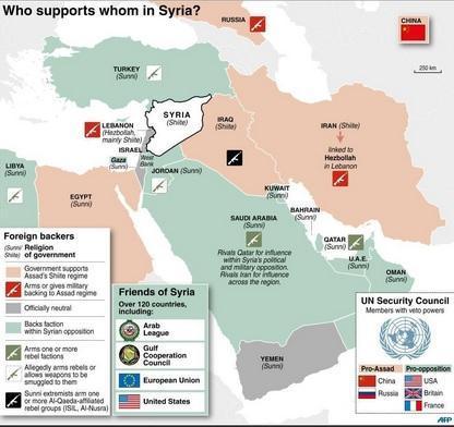 Oriente Medio - Siria - Conflicto - Quién apoya a quién en la guerra en Siria