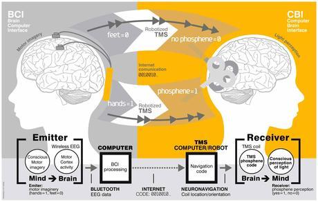 Infografía con el flujo del mensaje entre el cerebro emisor y el cerebro receptor: cerebro-ordenador-cerebro.