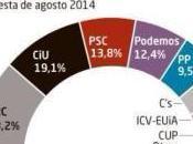 Encuesta Sigma sería partido votado Cataluña