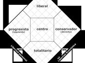 Autoubicación política: test-diagrama Nolan