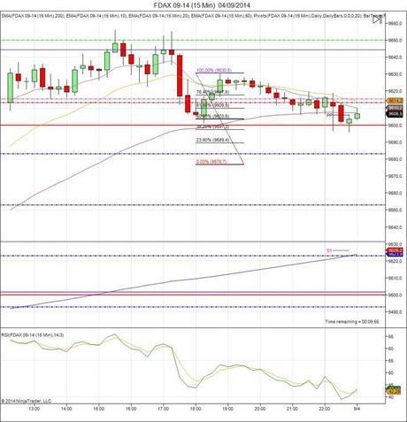 Diario de trading de Sergi, Día 136 inicio del día DAX