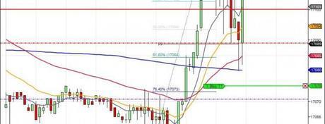 Mi camino diario en el trading: día 136 (04/09/2014) – Remontando