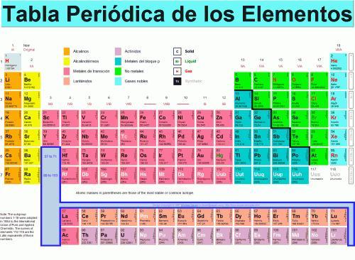 Tabla Periódica de los Elementos - Paperblog