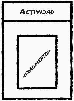 Diagrama de un fragmento dentro de una actividad