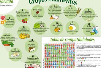 Dieta disociada tabla imprimir