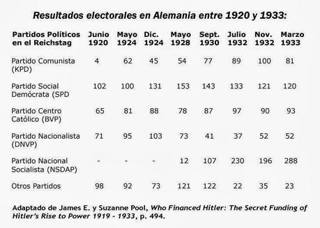 Resultados Electorales 1920-1933 Alemania