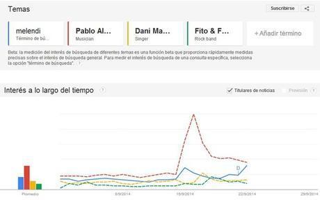 [INFO] Pablo Alborán uno de los artistas más buscados por Google en España.