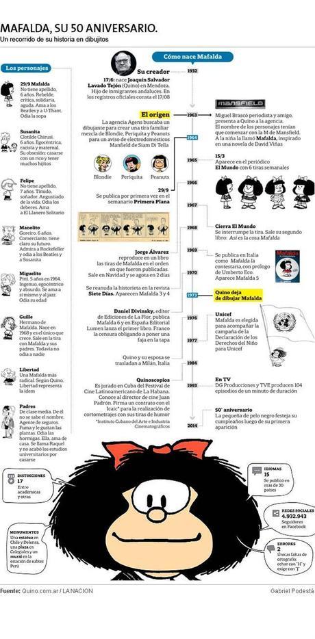 Mafalda cumple 50 años.