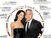 Terapia para superar boda George Clooney.