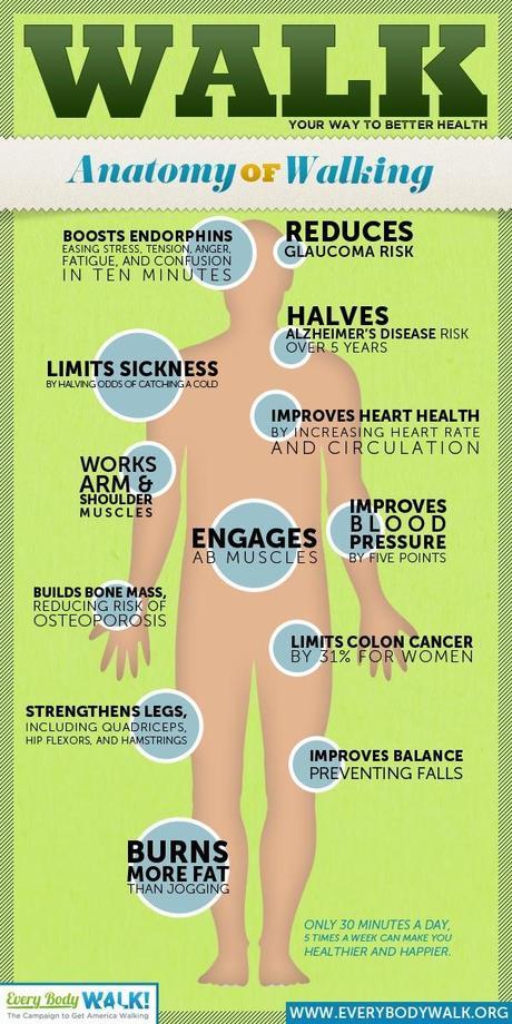 Beneficios de caminar #Infografía #Salud #Ejercicio