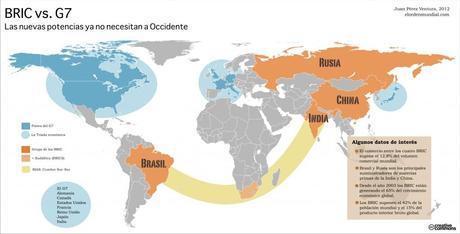 BRICSG7