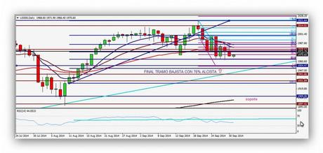 CompartirTrading Post Day Trading 2014-10-01 SP diario