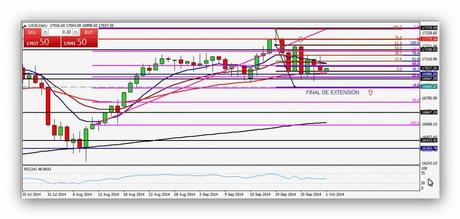 CompartirTrading Post Day Trading 2014-10-01 DOW diario