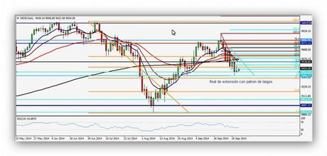 CompartirTrading Post Day Trading 2014-10-01 DAX diario