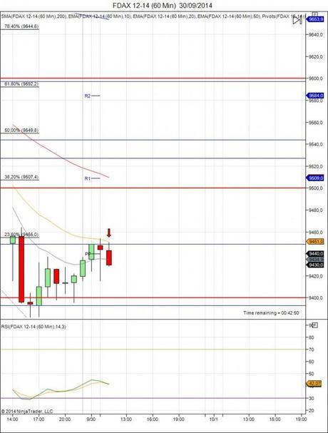 Diario de trading de Sergi, Día 152 operación intradía no tomada 1