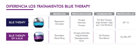 Biotherm - Blue Therapy Lift & Blur