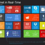 Internet en tiempo real