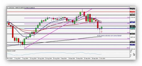 CompartirTrading Post Day Trading 2014-10-03 DOW diario