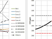 Pico energético calentamiento global desbocado