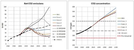 Pico energético y calentamiento global desbocado