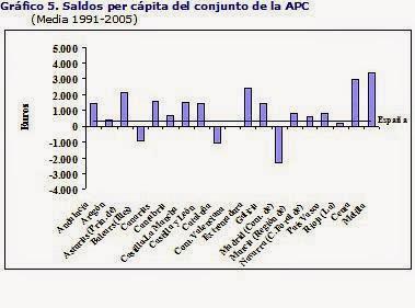 Cataluña. La complejidad de las balanzas fiscales