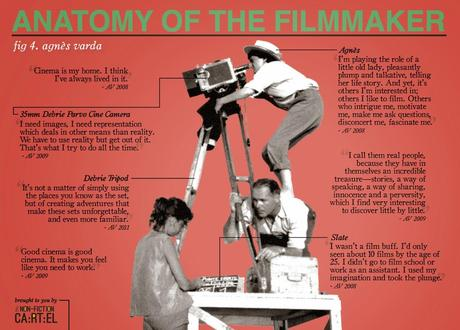 Infografía: Anatomy of the Filmmaker