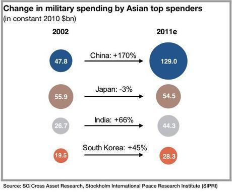 Gasto militar en Asia