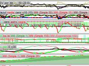 Mientras otros buscan excusas, nosotros seguimos analizando S&P500 Ibex35, música Raphael