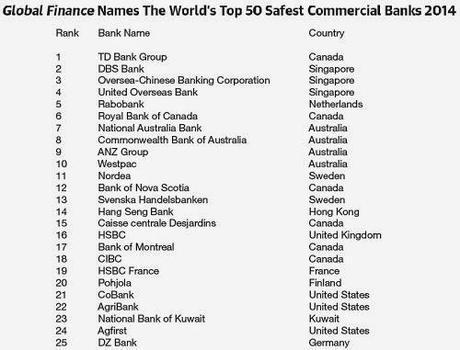 bancos-mas-seguros-del-mundo-2014