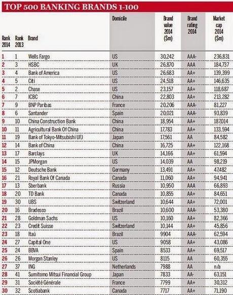 bancos-mas-grandes-mundo-2014