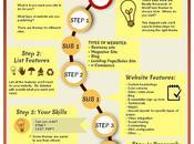 Factores tener cuenta comprar Tema WordPress Infografías