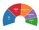 Proyección encuesta Metroscopia varios municipios valencianos (2014)