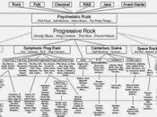 Genealogía Rock Progresivo