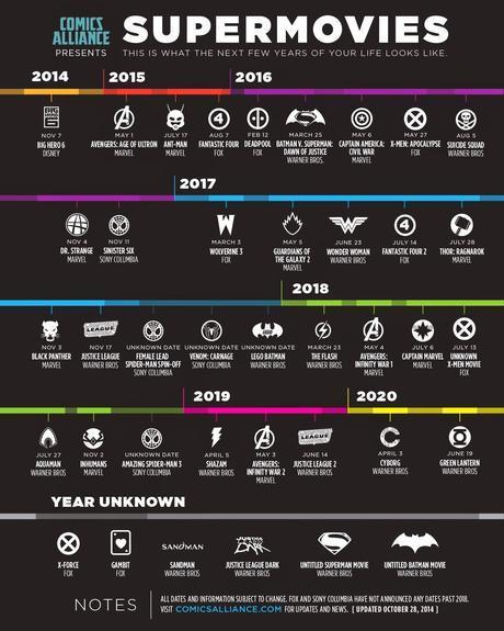 Infografía Actualizada De Películas De Superhéroes Hasta El 2020