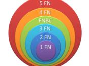 Bases datos: FNBC