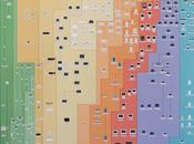 Productos Apple gigantesco póster cronológico