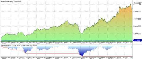 Sistema-de-inversion-tendencial