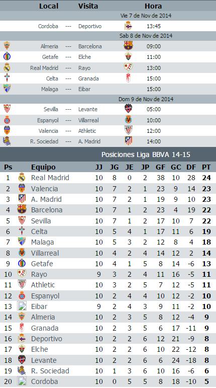 Calendario De La Liga Espanola De Futbol.Calendario Liga Bbva Jornada 11 2014 2015 Paperblog