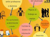 Beneficios educación formación profesional