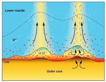 Esquema que ilustra la forma de la zona de ultra baja velocidad (ULVZ), en la zona de transición núcleo-manto conocida como capa D''. ) Imagen tomada de Diane H. Carlson, et. al., Physical Geology: Earth Revealed. 2011
