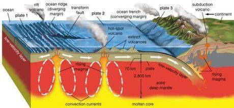 Ilustración 6. El diagrama muestra dos mecanismos que generan vulcanismo: la subducción y las plumas/penachos del manto. Imagen tomada de Maggie´s Science Connection.