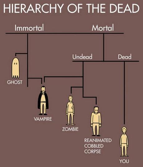 Jerarquía-de-los-muertos