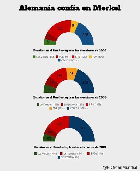 Resultados electorales Alemania