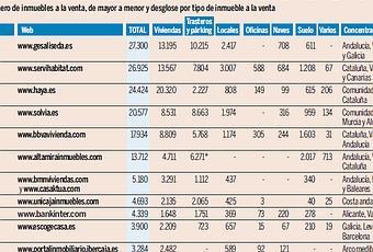 Ranking de pisos de bancos paperblog - Pisos de bancos en la costa ...