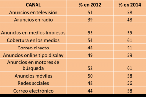 marketers chart sp